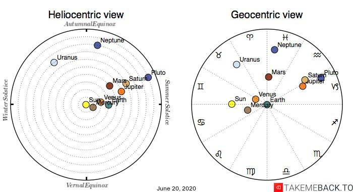 Planetary positions on June 20th, 2020 - Heliocentric and Geocentric views