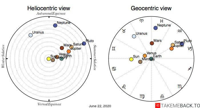 Planetary positions on June 22nd, 2020 - Heliocentric and Geocentric views
