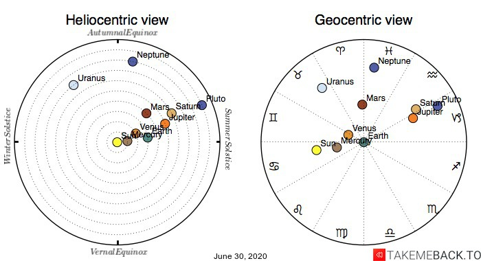 Planetary positions on June 30th, 2020 - Heliocentric and Geocentric views