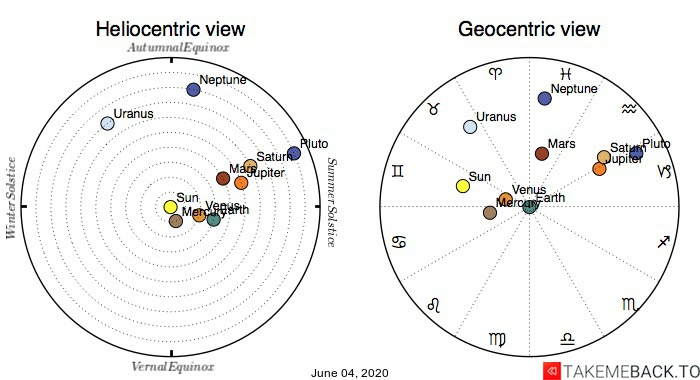 Planetary positions on June 4th, 2020 - Heliocentric and Geocentric views