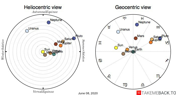 Planetary positions on June 08, 2020 - Heliocentric and Geocentric views