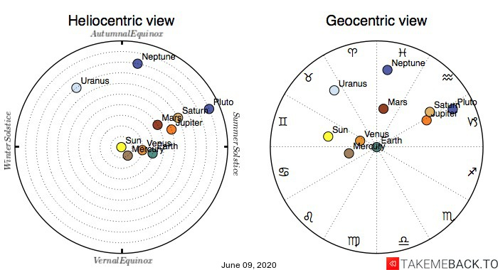 Planetary positions on June 9th, 2020 - Heliocentric and Geocentric views