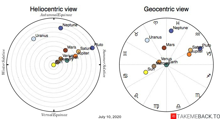 Planetary positions on July 10th, 2020 - Heliocentric and Geocentric views