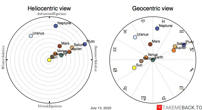 Planetary positions on July 13th, 2020 - Heliocentric and Geocentric views