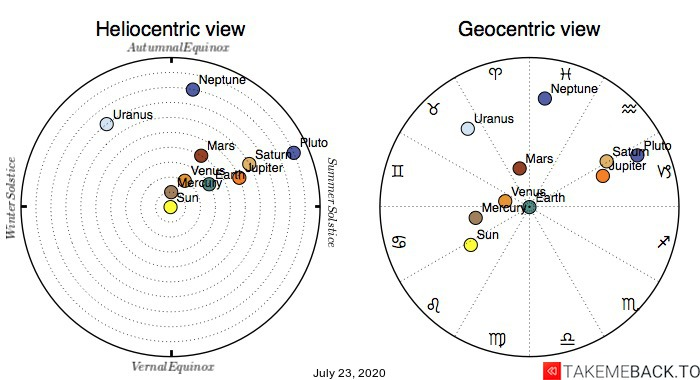 Planetary positions on July 23rd, 2020 - Heliocentric and Geocentric views