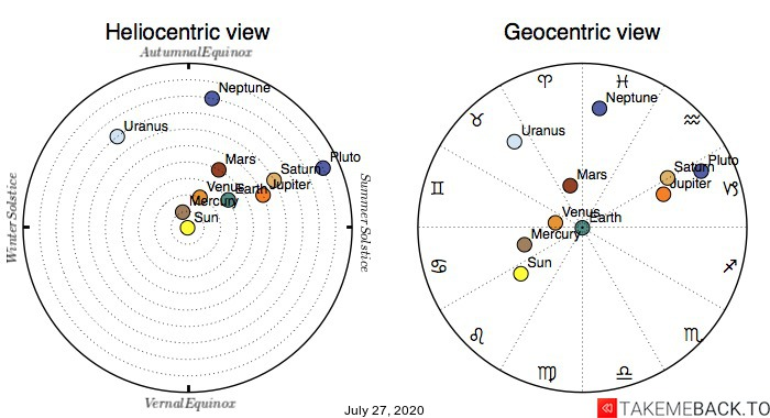 Planetary positions on July 27th, 2020 - Heliocentric and Geocentric views