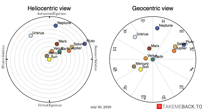 Planetary positions on July 30th, 2020 - Heliocentric and Geocentric views