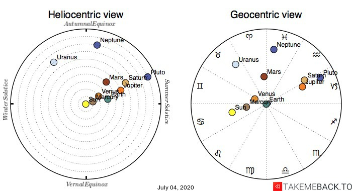 Planetary positions on July 4th, 2020 - Heliocentric and Geocentric views