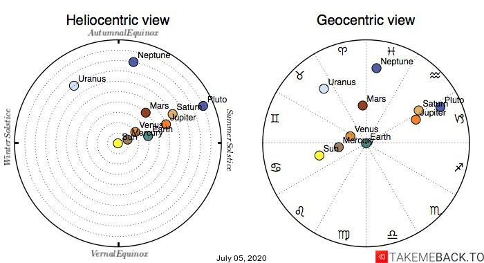 Planetary positions on July 5th, 2020 - Heliocentric and Geocentric views