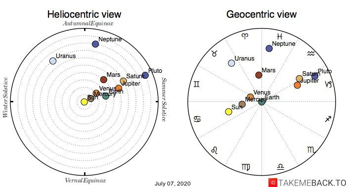 Planetary positions on July 7th, 2020 - Heliocentric and Geocentric views