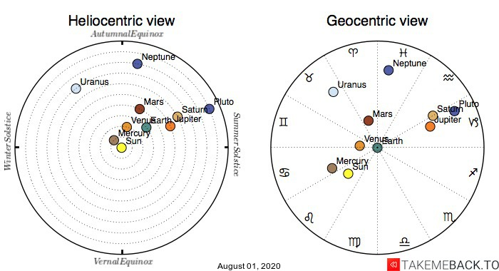 Planetary positions on August 1st, 2020 - Heliocentric and Geocentric views