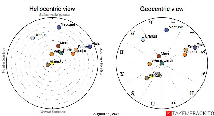 Planetary positions on August 11th, 2020 - Heliocentric and Geocentric views
