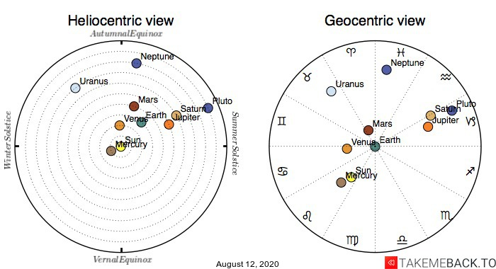 Planetary positions on August 12th, 2020 - Heliocentric and Geocentric views