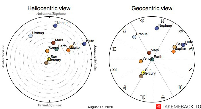 Planetary positions on August 17th, 2020 - Heliocentric and Geocentric views