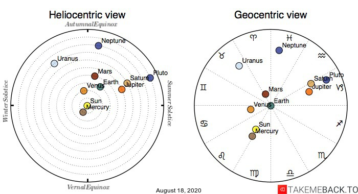 Planetary positions on August 18th, 2020 - Heliocentric and Geocentric views