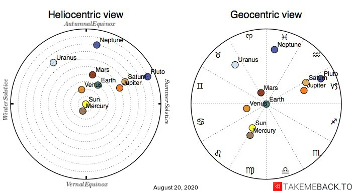Planetary positions on August 20th, 2020 - Heliocentric and Geocentric views