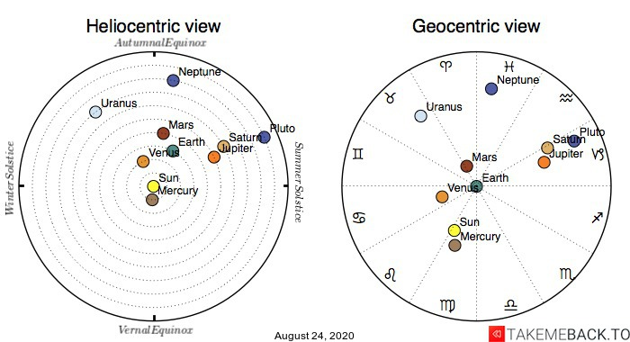 Planetary positions on August 24th, 2020 - Heliocentric and Geocentric views