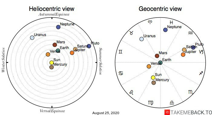 Planetary positions on August 25th, 2020 - Heliocentric and Geocentric views