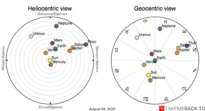 Planetary positions on August 28th, 2020 - Heliocentric and Geocentric views