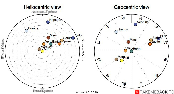 Planetary positions on August 3rd, 2020 - Heliocentric and Geocentric views