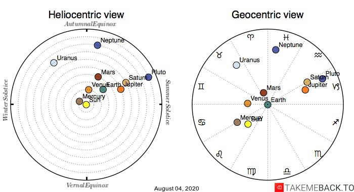 Planetary positions on August 4th, 2020 - Heliocentric and Geocentric views