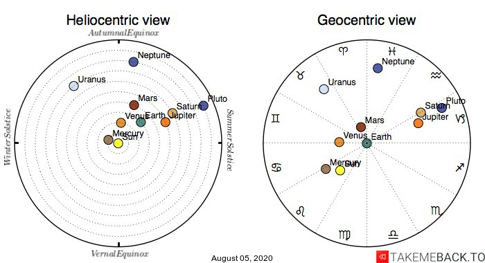 Planetary positions on August 5th, 2020 - Heliocentric and Geocentric views