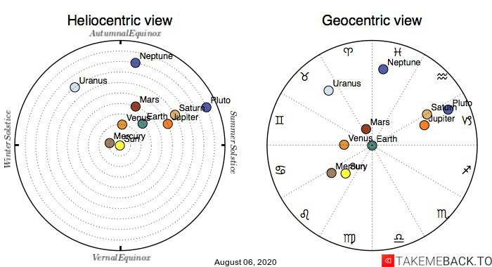 Planetary positions on August 6th, 2020 - Heliocentric and Geocentric views