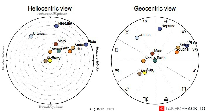 Planetary positions on August 9th, 2020 - Heliocentric and Geocentric views