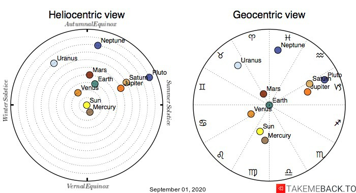 Planetary positions on September 1st, 2020 - Heliocentric and Geocentric views