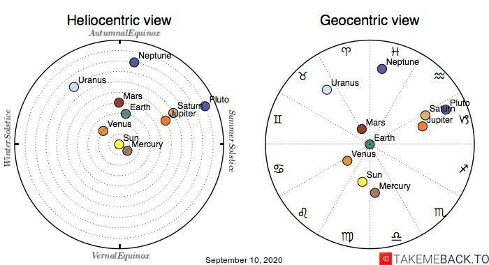 Planetary positions on September 10th, 2020 - Heliocentric and Geocentric views