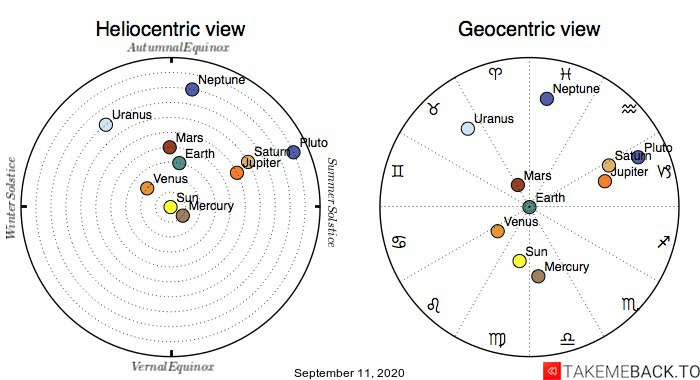 Planetary positions on September 11th, 2020 - Heliocentric and Geocentric views