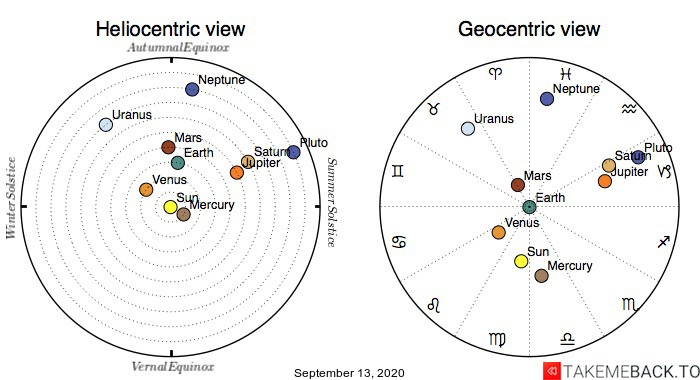 Planetary positions on September 13th, 2020 - Heliocentric and Geocentric views