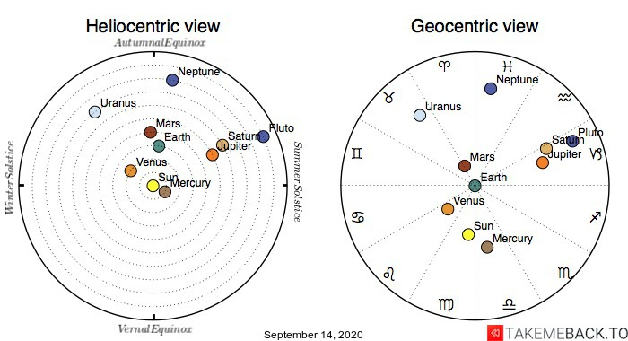Planetary positions on September 14th, 2020 - Heliocentric and Geocentric views
