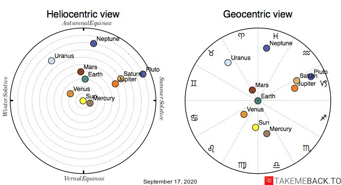 Planetary positions on September 17th, 2020 - Heliocentric and Geocentric views