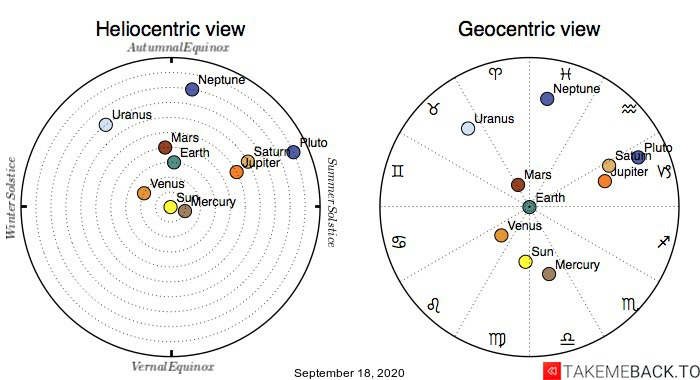 Planetary positions on September 18th, 2020 - Heliocentric and Geocentric views