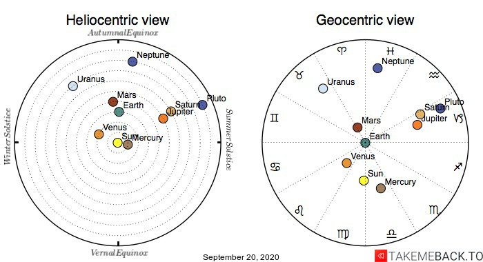 Planetary positions on September 20th, 2020 - Heliocentric and Geocentric views
