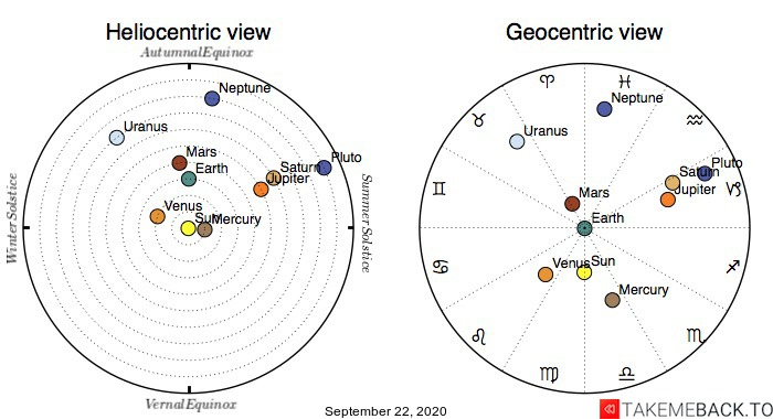 Planetary positions on September 22nd, 2020 - Heliocentric and Geocentric views