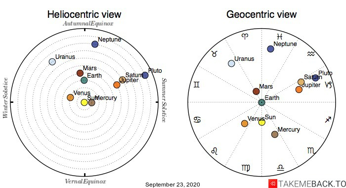 Planetary positions on September 23rd, 2020 - Heliocentric and Geocentric views