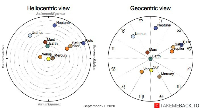 Planetary positions on September 27th, 2020 - Heliocentric and Geocentric views