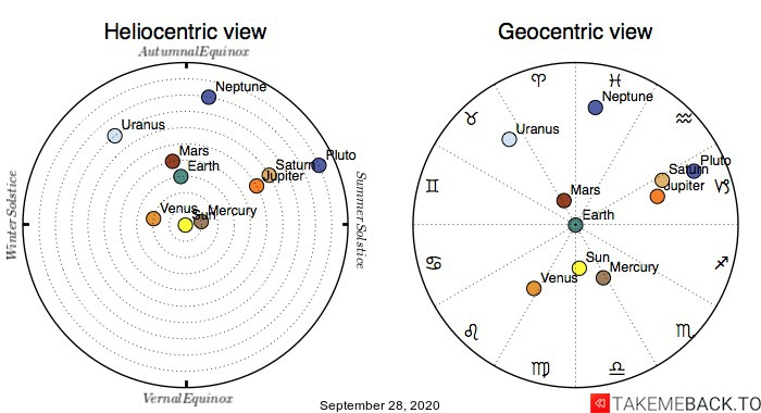 Planetary positions on September 28th, 2020 - Heliocentric and Geocentric views