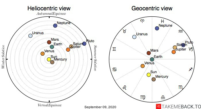 Planetary positions on September 9th, 2020 - Heliocentric and Geocentric views