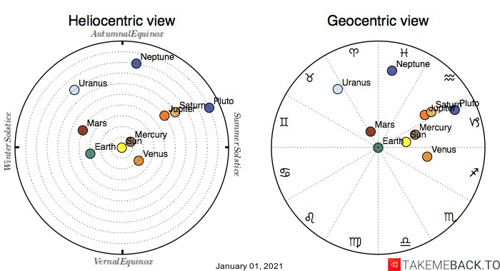 Planetary positions on January 1st, 2021 - Heliocentric and Geocentric views