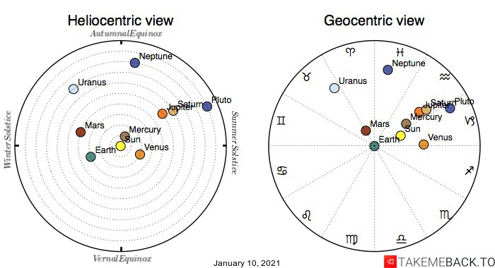 Planetary positions on January 10th, 2021 - Heliocentric and Geocentric views