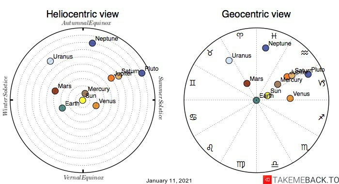 Planetary positions on January 11th, 2021 - Heliocentric and Geocentric views