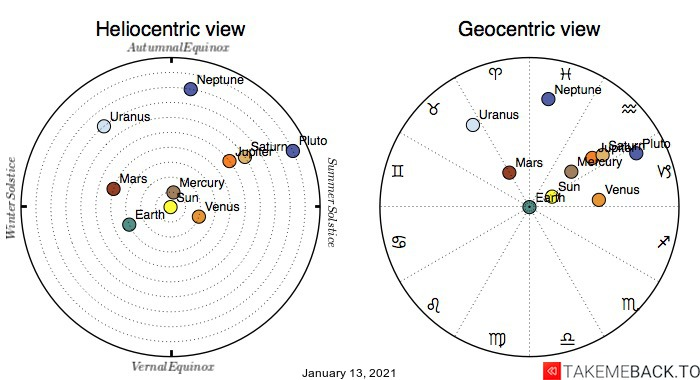 Planetary positions on January 13th, 2021 - Heliocentric and Geocentric views
