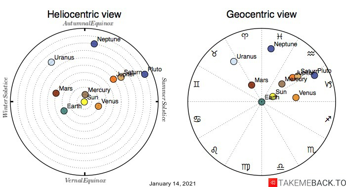 Planetary positions on January 14th, 2021 - Heliocentric and Geocentric views