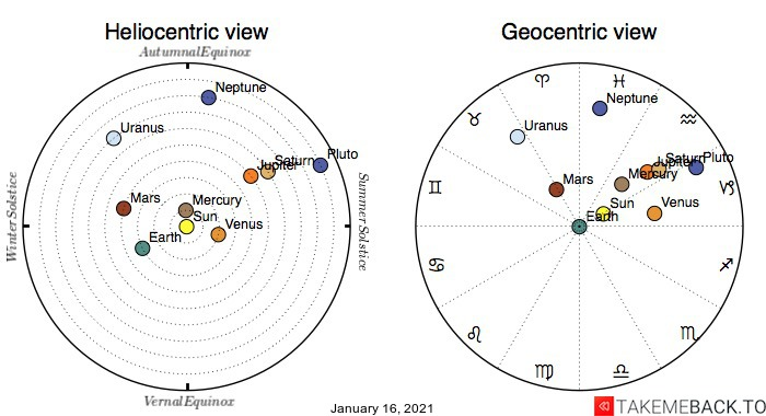 Planetary positions on January 16th, 2021 - Heliocentric and Geocentric views