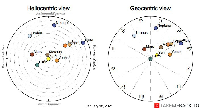 Planetary positions on January 18th, 2021 - Heliocentric and Geocentric views