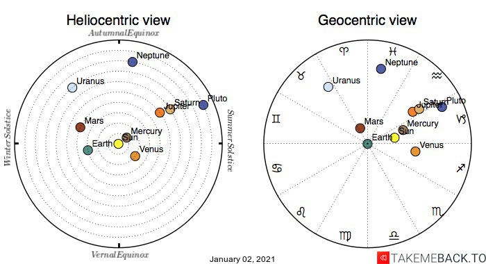 Planetary positions on January 2nd, 2021 - Heliocentric and Geocentric views