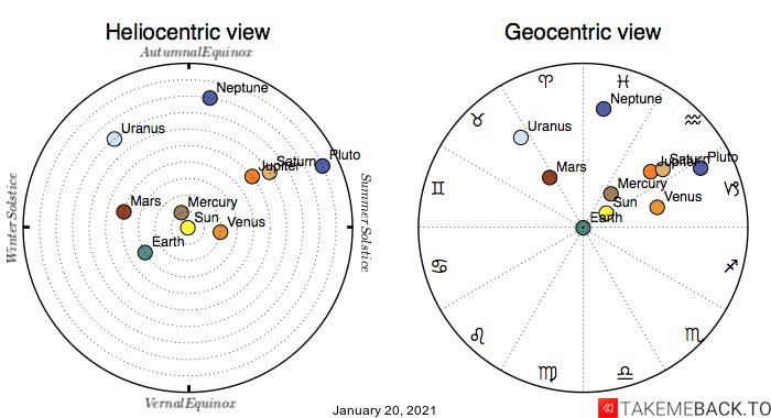 Planetary positions on January 20th, 2021 - Heliocentric and Geocentric views